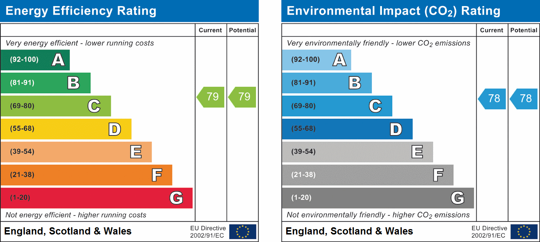 EPC Graph for Parkinson Drive, Chelmsford, Essex
