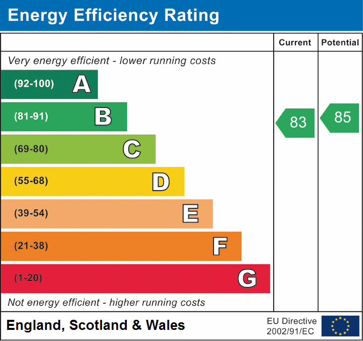 EPC Graph for Cloverly Road, Ongar, Essex