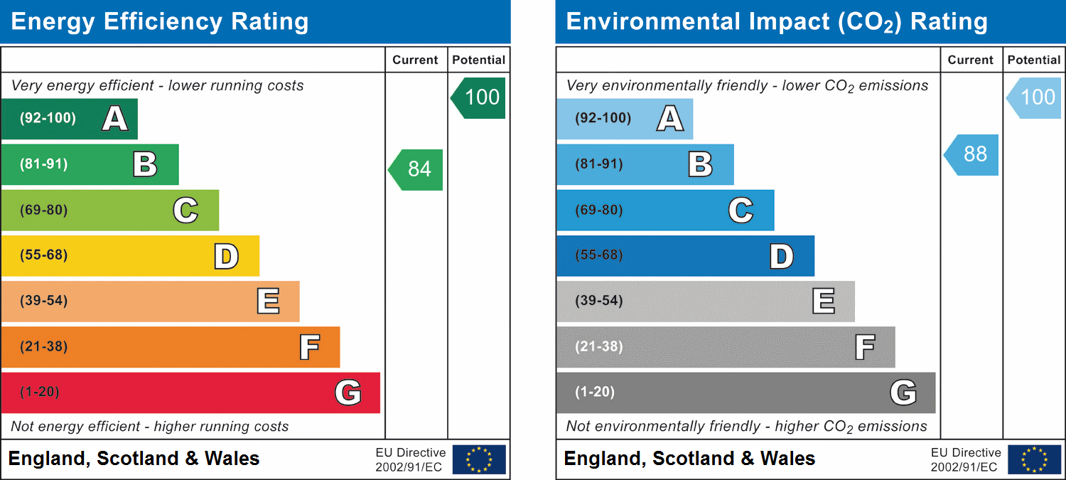 EPC Graph for Cliffords Mesne, Newent, Gloucestershire