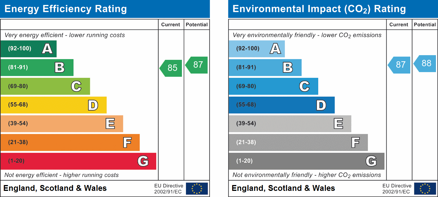 EPC Graph for Ongar Road, Brentwood, Essex
