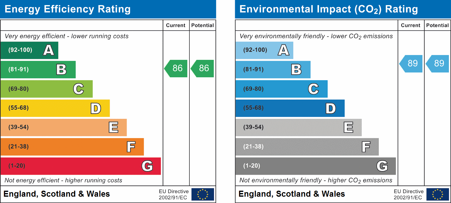 EPC Graph for Dunn Side, Chelmsford, Essex